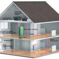 Para instalaciones de gas seguras y eficientes, debes extremar todas las medidas de seguridad