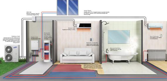 la bomba de calor aerotérmica recibe la energía térmica contenida en el aire; sin importar que su temperatura sea de 0ºC sigue conteniendo gran cantidad de energía
